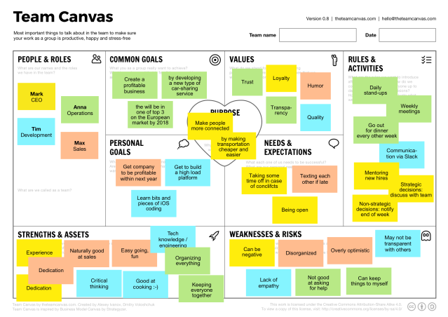 team-canvas-example